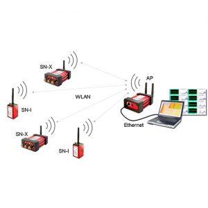 Transmission de données sans fil
